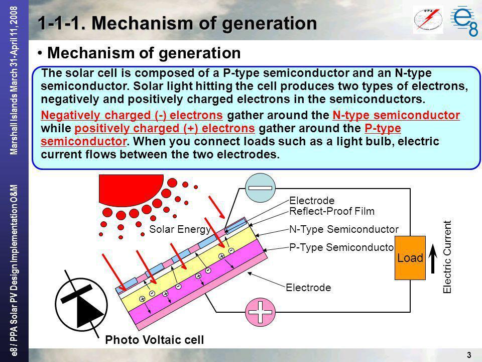 1-1-1. Mechanism of generation