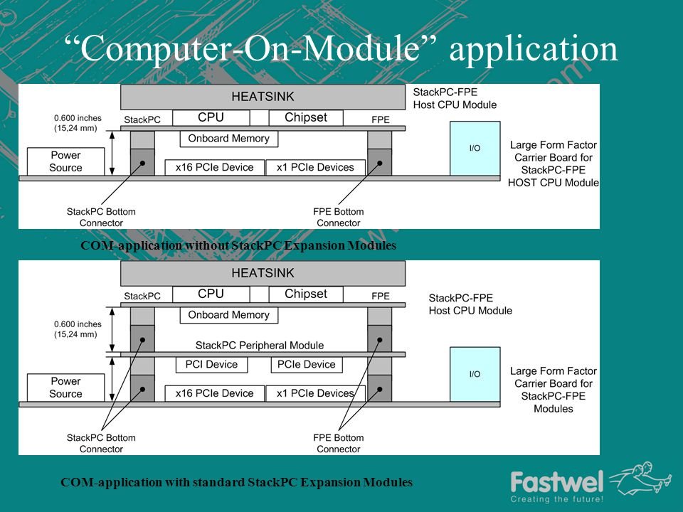 Computer-On-Module application