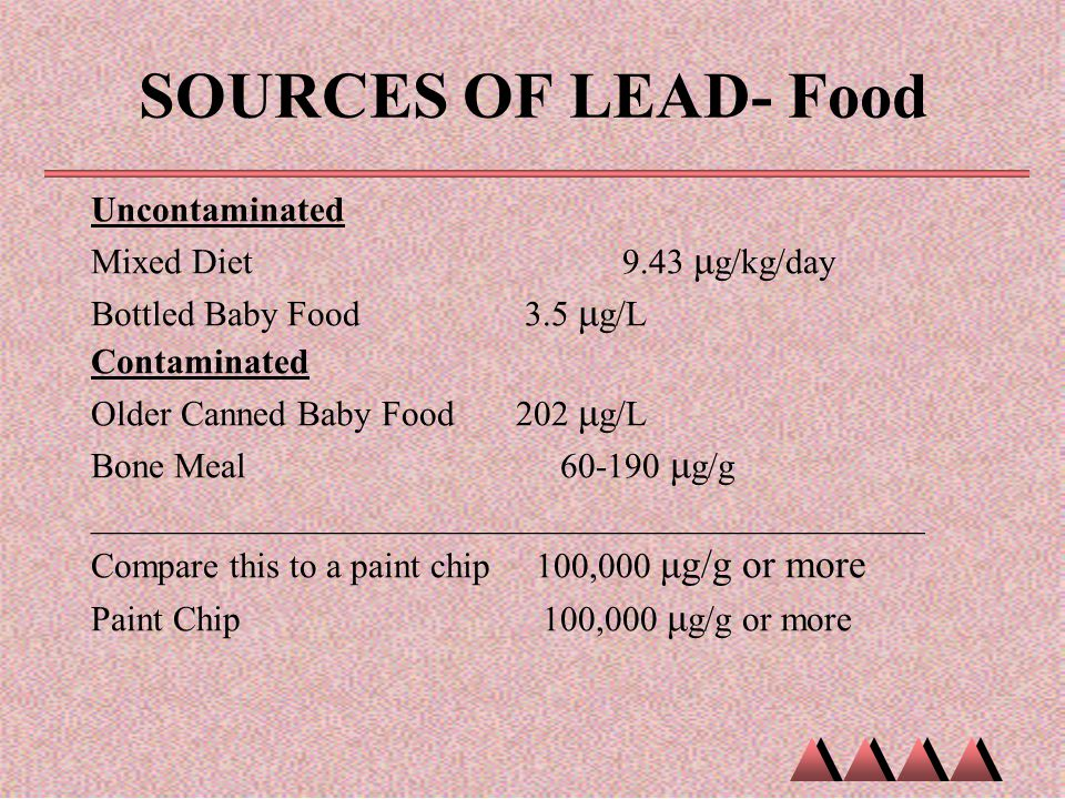 SOURCES OF LEAD- Food Uncontaminated Mixed Diet 9.43 μg/kg/day