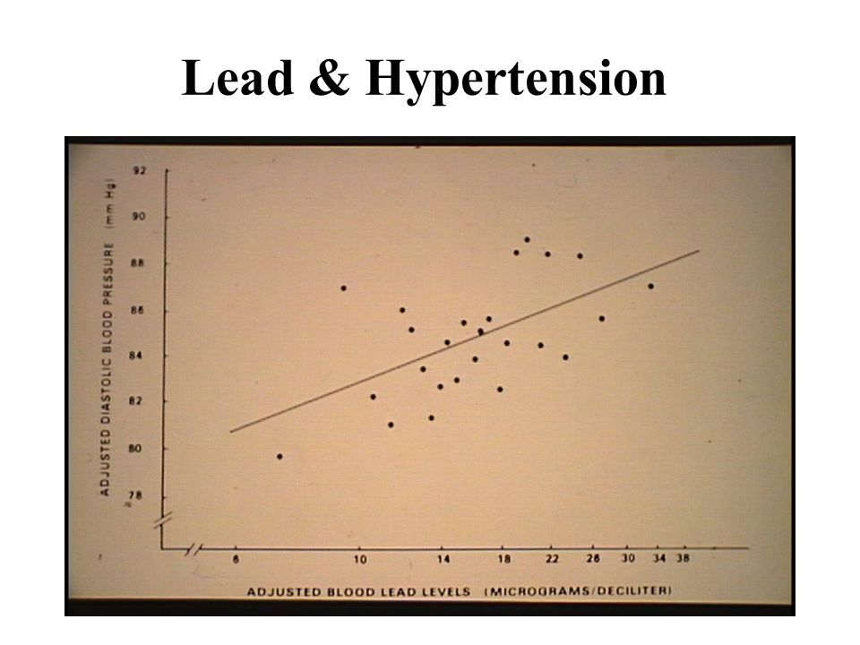 Lead & Hypertension Lead and Hypertension