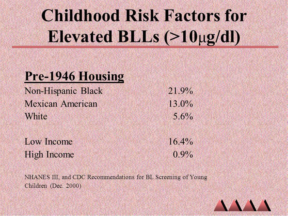 Childhood Risk Factors for Elevated BLLs (>10μg/dl)