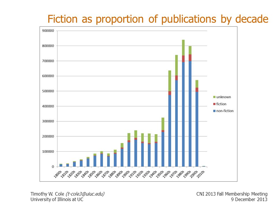 Fiction as proportion of publications by decade