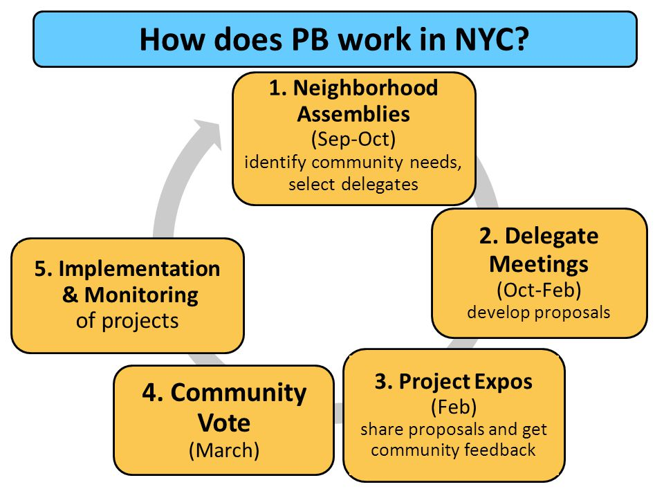 How does PB work in NYC 4. Community Vote (March)