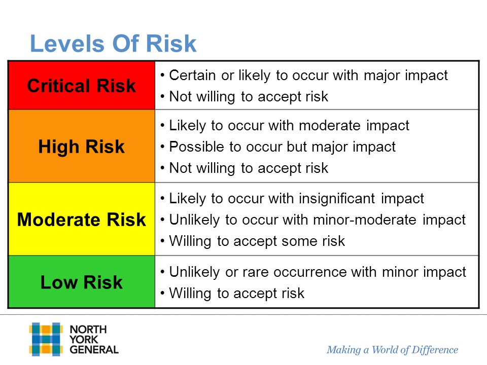 Levels Of Risk Critical Risk High Risk Moderate Risk Low Risk