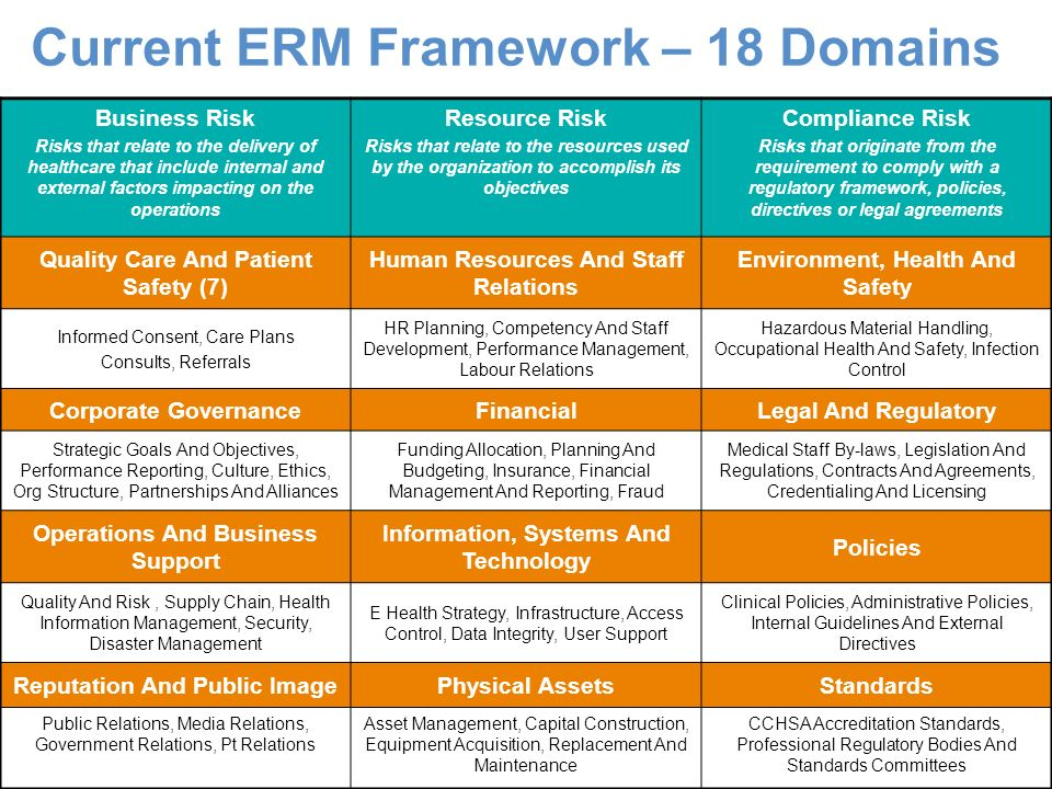 Current ERM Framework – 18 Domains