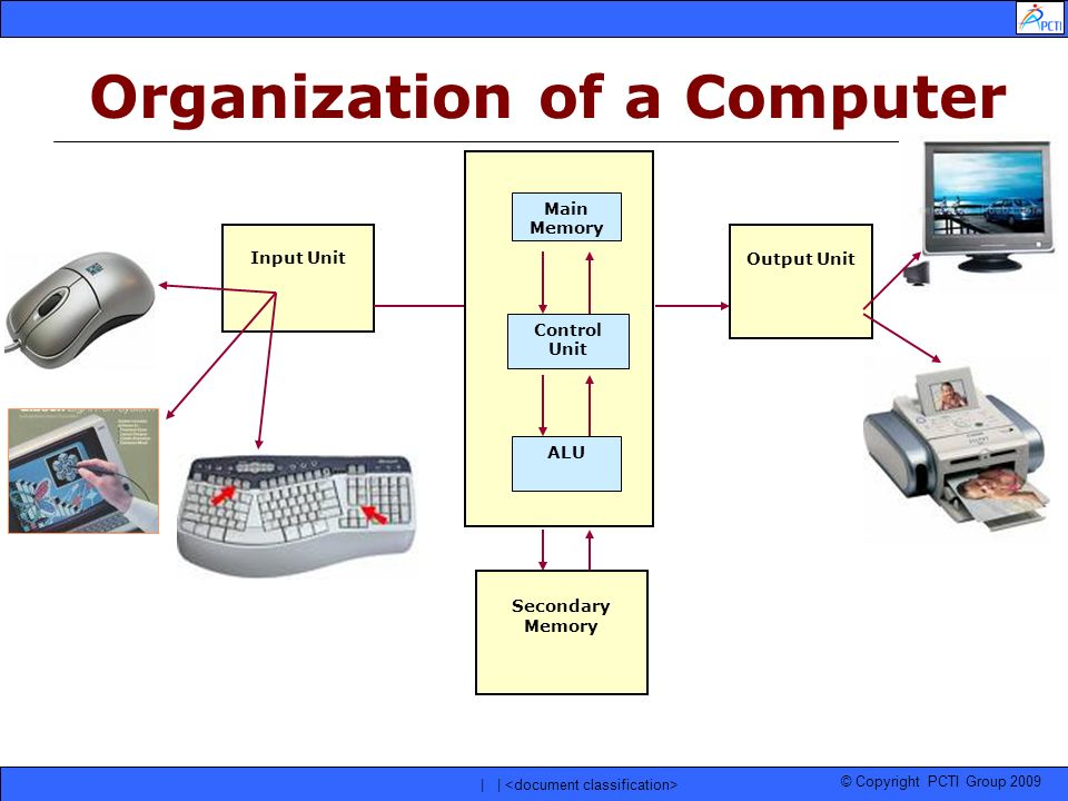 Organization of a Computer