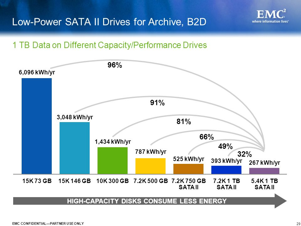 Low-Power SATA II Drives for Archive, B2D