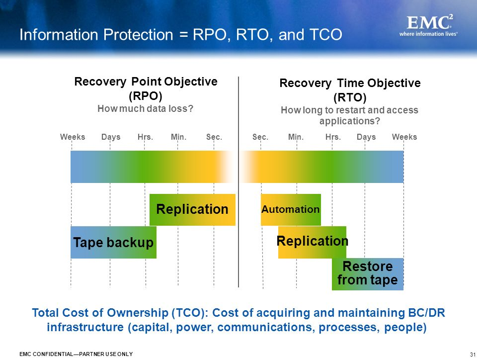 Information Protection = RPO, RTO, and TCO
