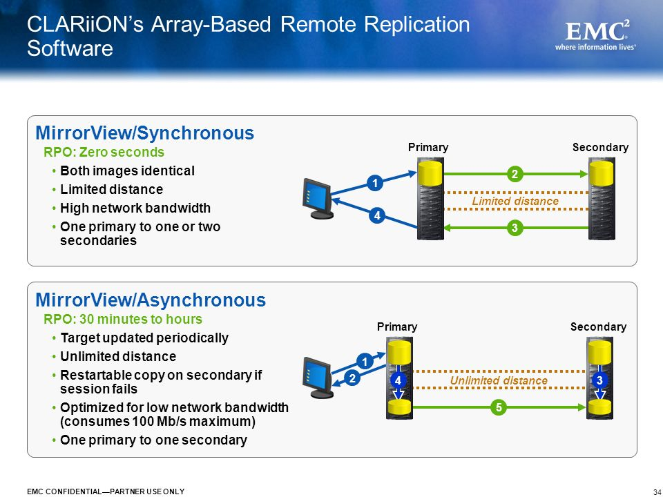 CLARiiON's Array-Based Remote Replication Software