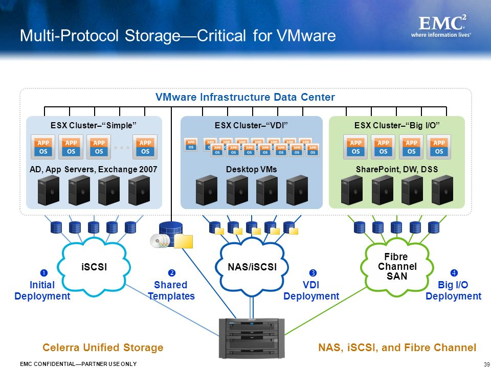 Multi-Protocol Storage—Critical for VMware