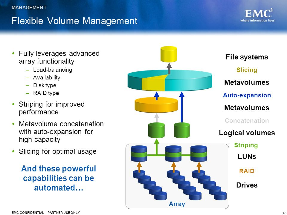 Flexible Volume Management