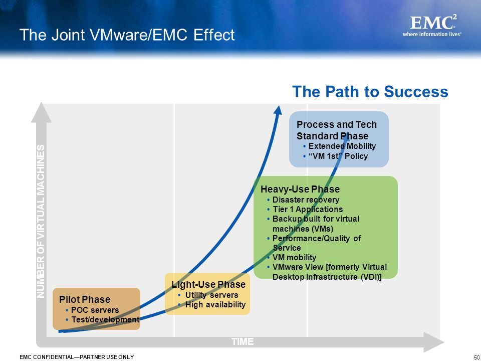 The Joint VMware/EMC Effect