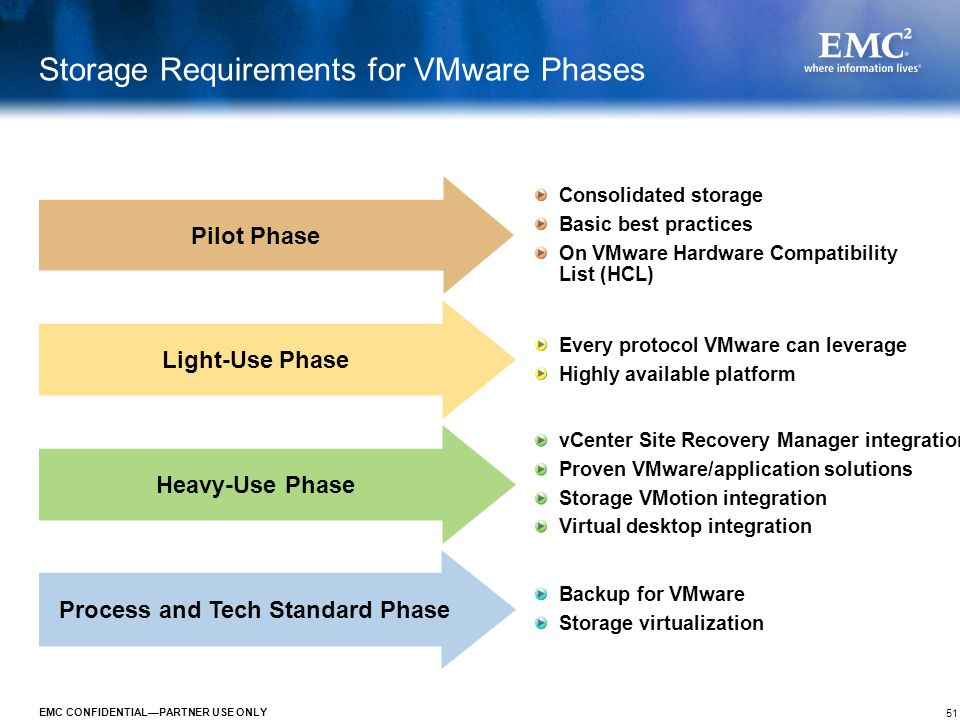 Storage Requirements for VMware Phases