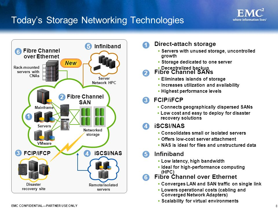 Today's Storage Networking Technologies