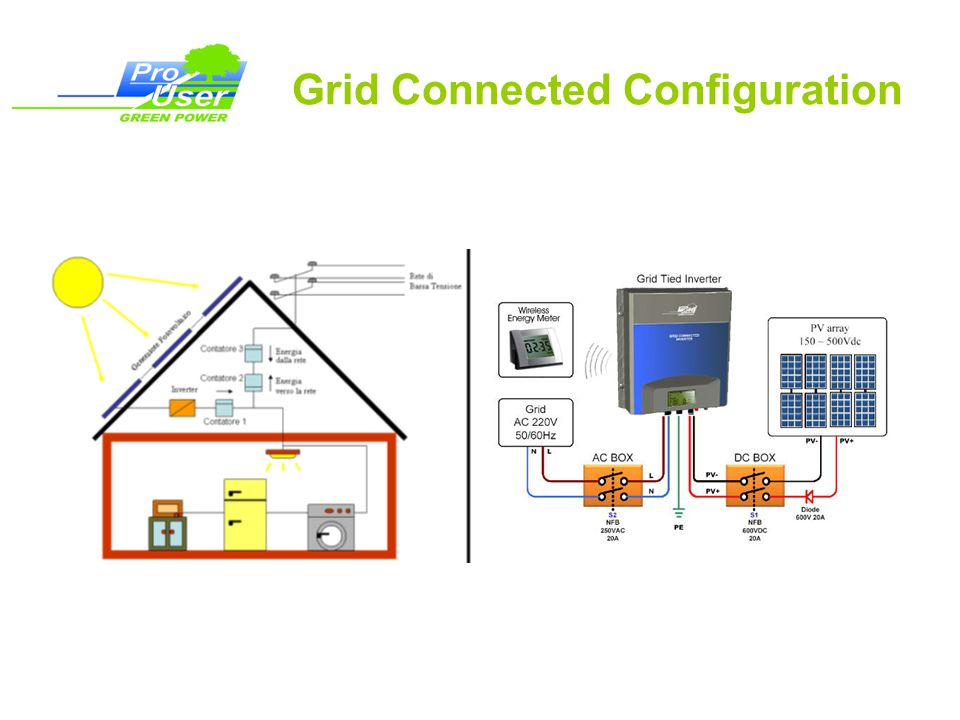 Grid Connected Configuration
