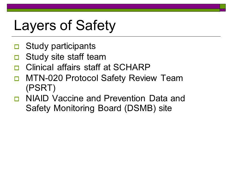 Layers of Safety Study participants Study site staff team