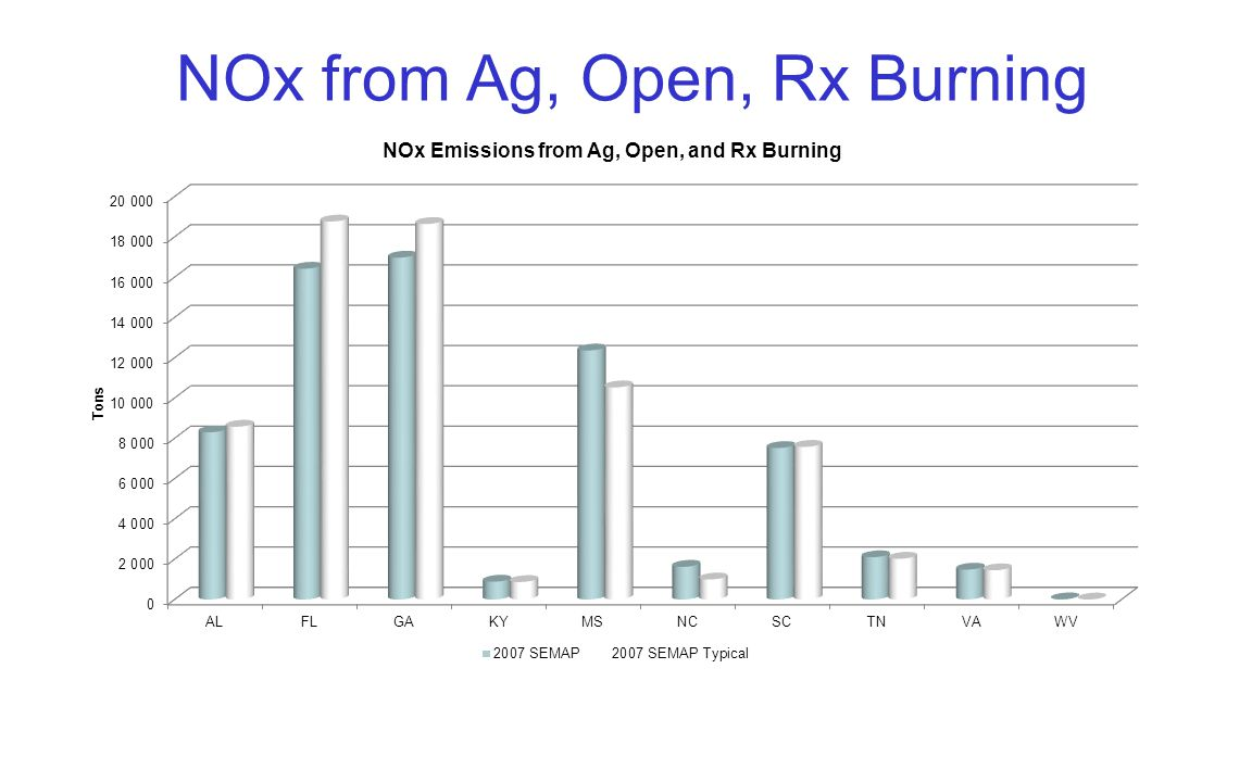 NOx from Ag, Open, Rx Burning