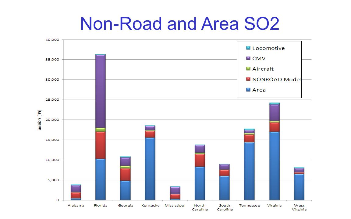 Non-Road and Area SO2