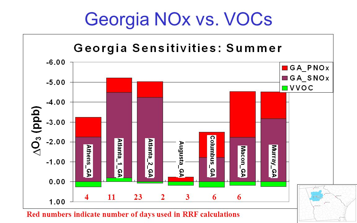 Georgia NOx vs. VOCs