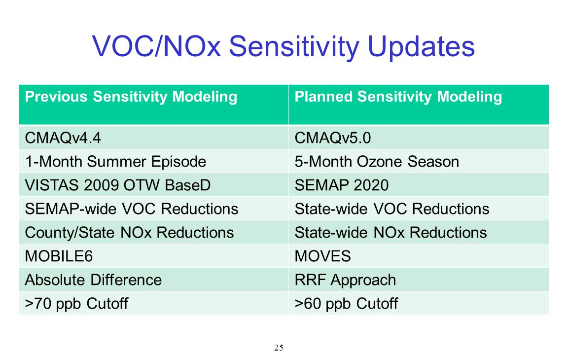VOC/NOx Sensitivity Updates