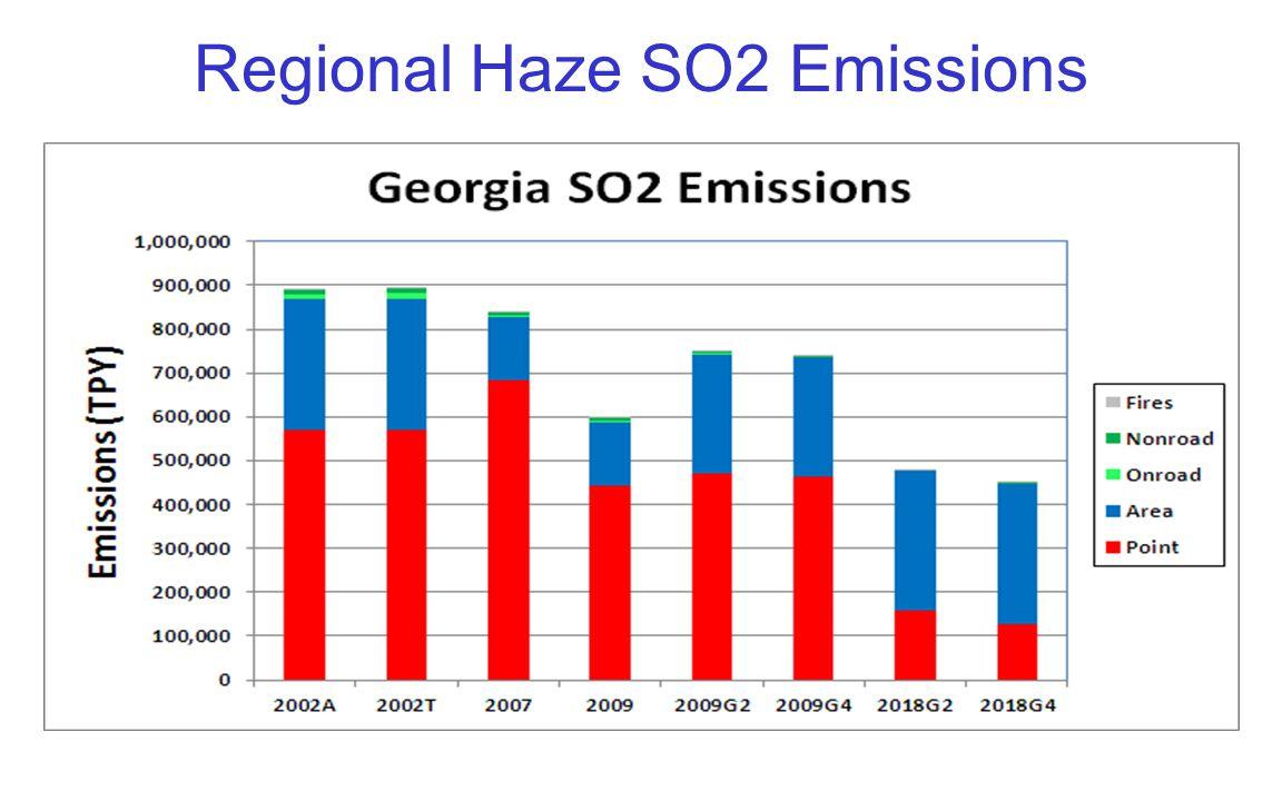 Regional Haze SO2 Emissions