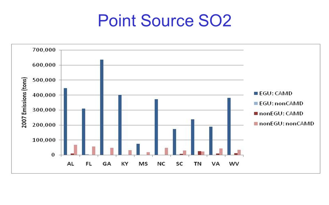 Point Source SO2