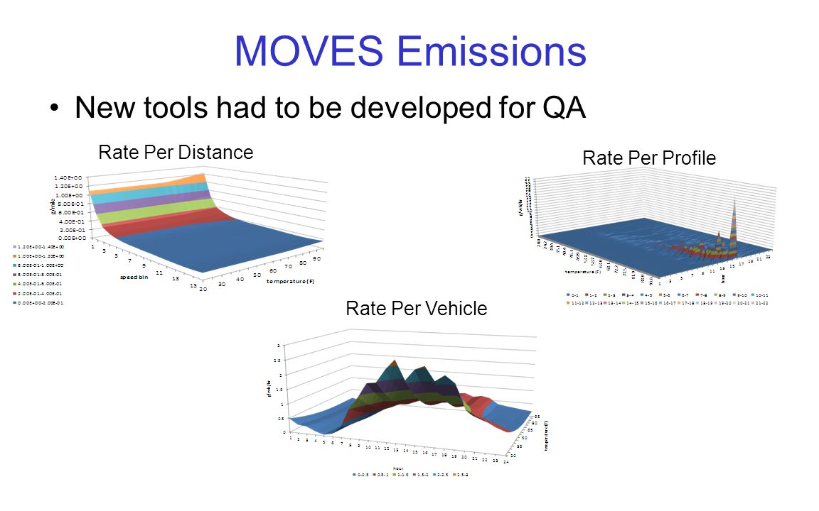 MOVES Emissions New tools had to be developed for QA Rate Per Distance