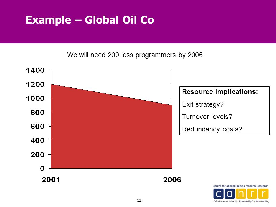 Example – Global Oil Co We will need 200 less programmers by 2006