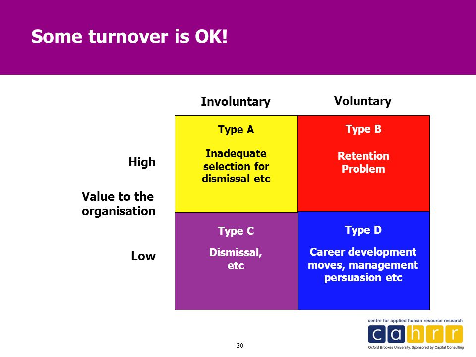 Some turnover is OK! Involuntary Voluntary High