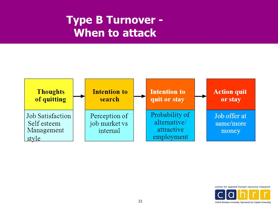 Type B Turnover - When to attack