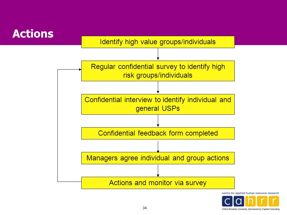 Actions Identify high value groups/individuals