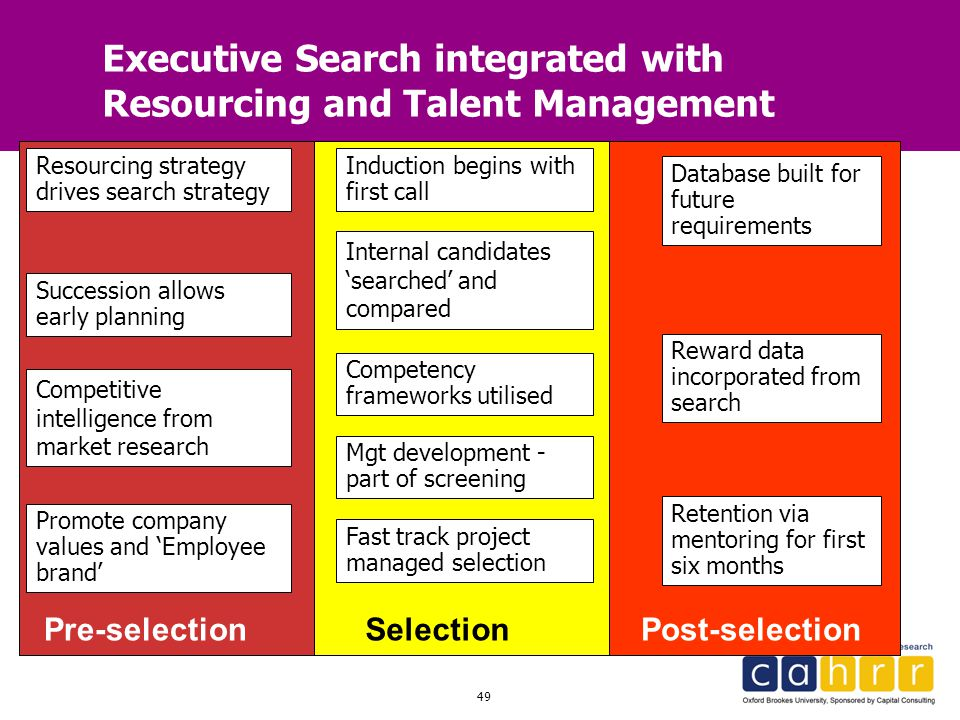 Executive Search integrated with Resourcing and Talent Management
