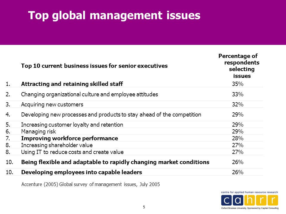Top global management issues