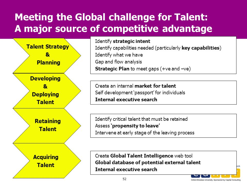 Meeting the Global challenge for Talent: A major source of competitive advantage