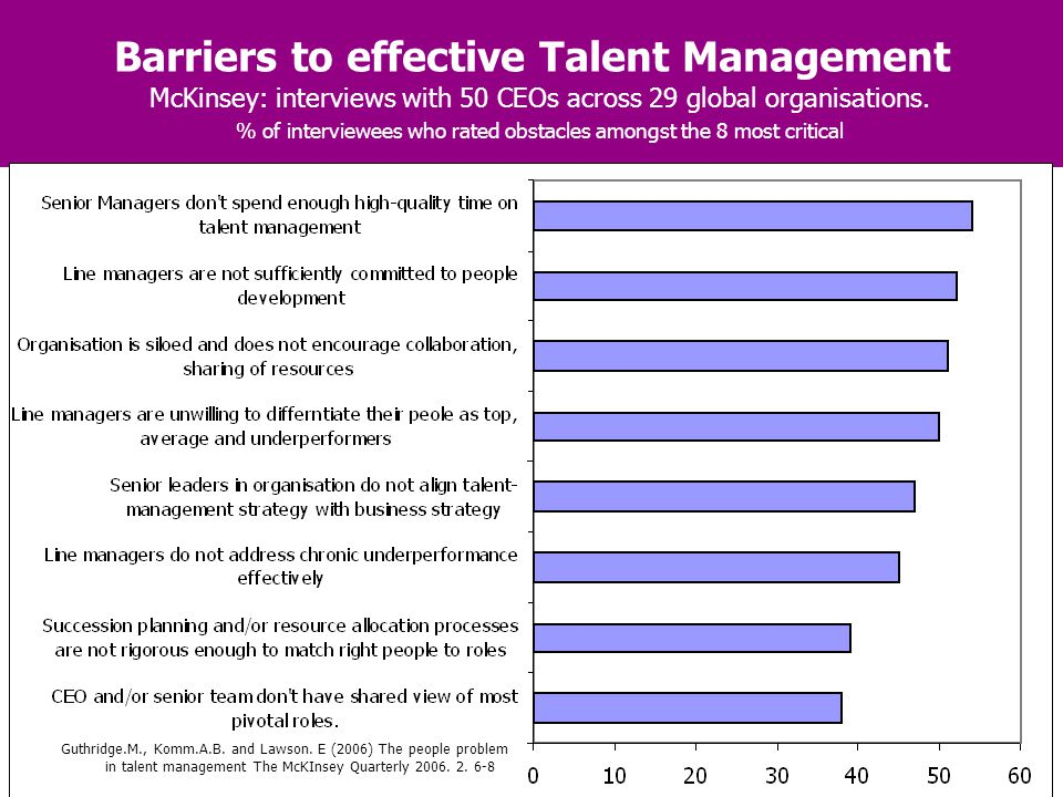 Barriers to effective Talent Management