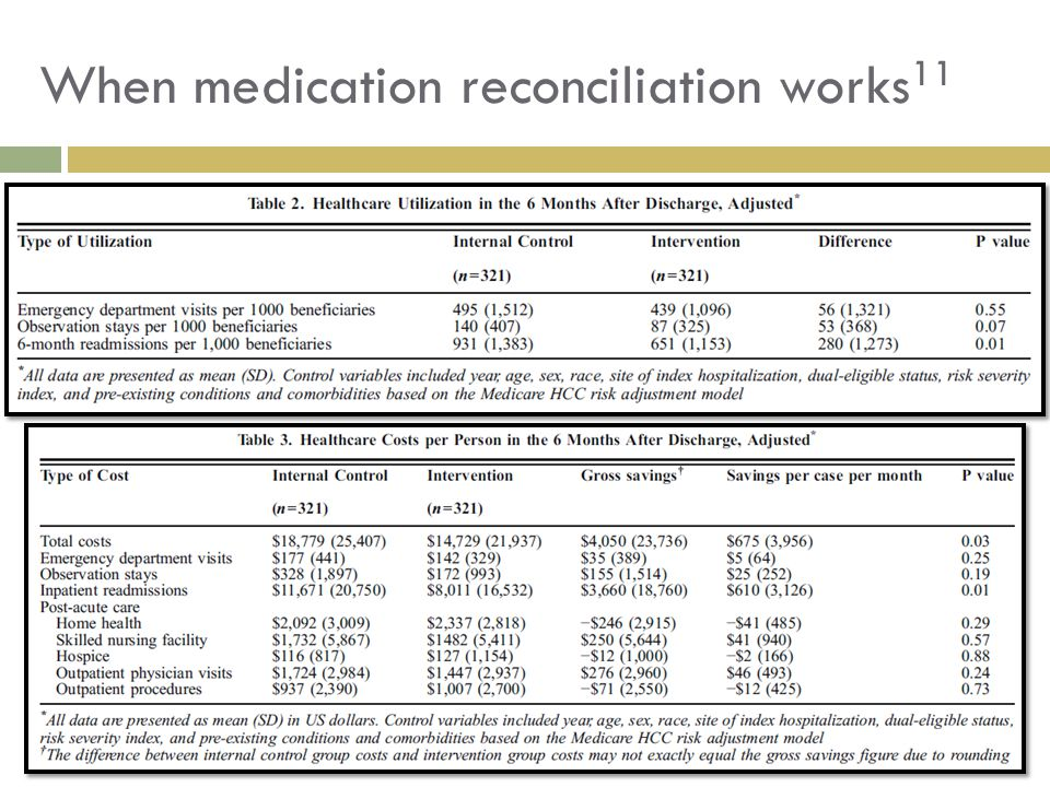 When medication reconciliation works11