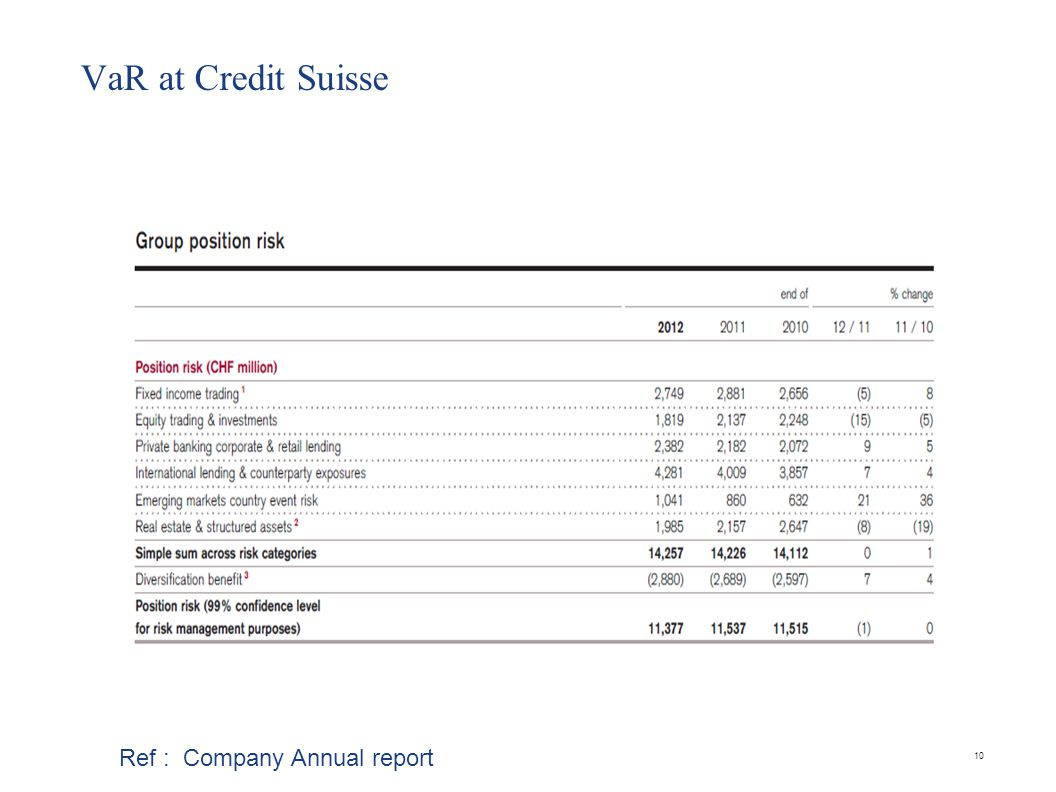 VaR at Credit Suisse Ref : Company Annual report