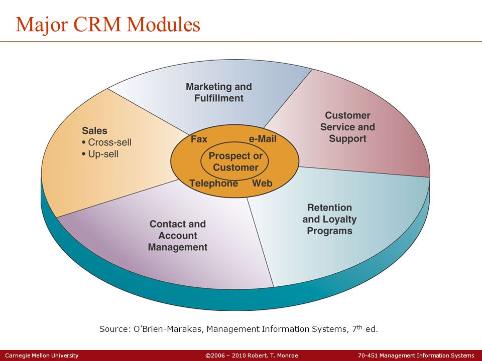 Major CRM Modules Source: O'Brien-Marakas, Management Information Systems, 7th ed.