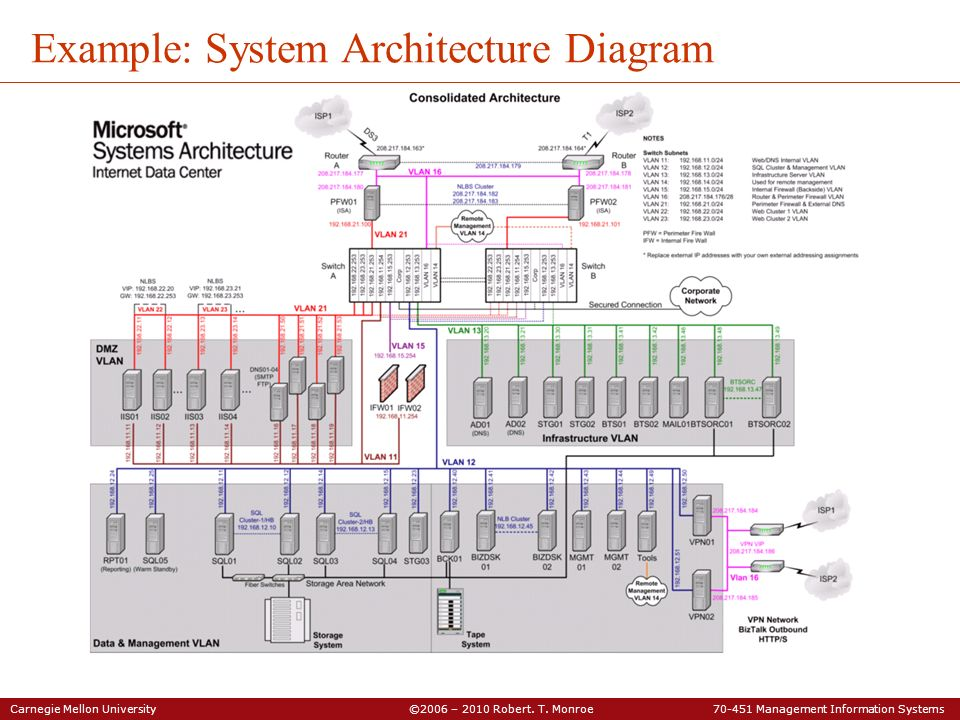 Example: System Architecture Diagram