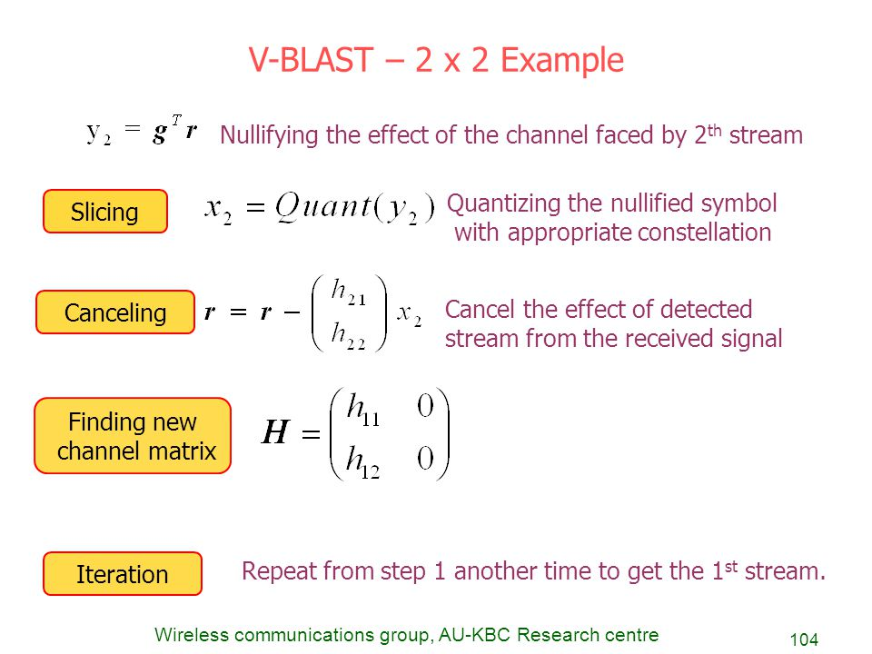 V-BLAST – 2 x 2 Example Nullifying the effect of the channel faced by 2th stream. Slicing. Quantizing the nullified symbol.