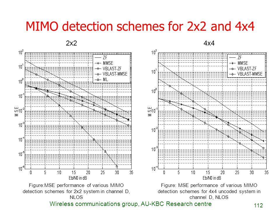 MIMO detection schemes for 2x2 and 4x4