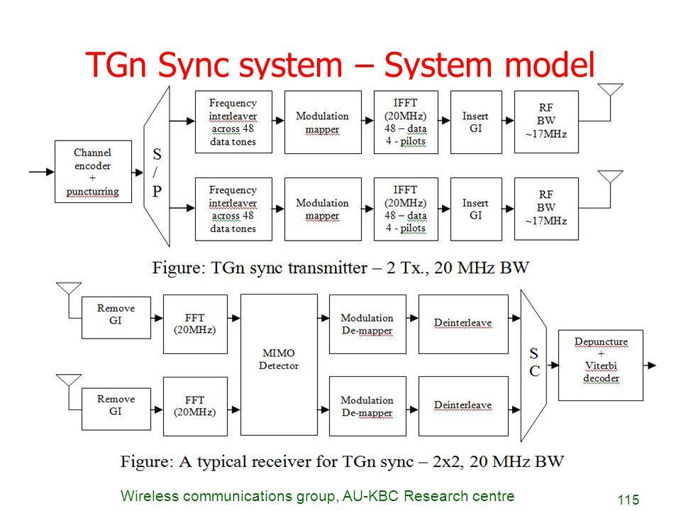 TGn Sync system – System model