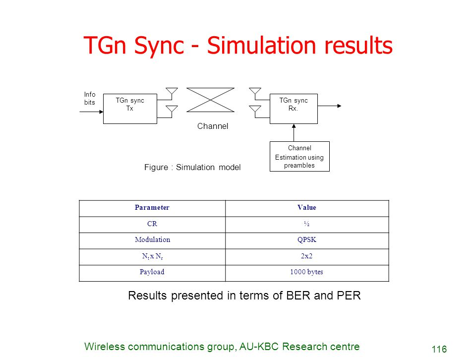TGn Sync - Simulation results