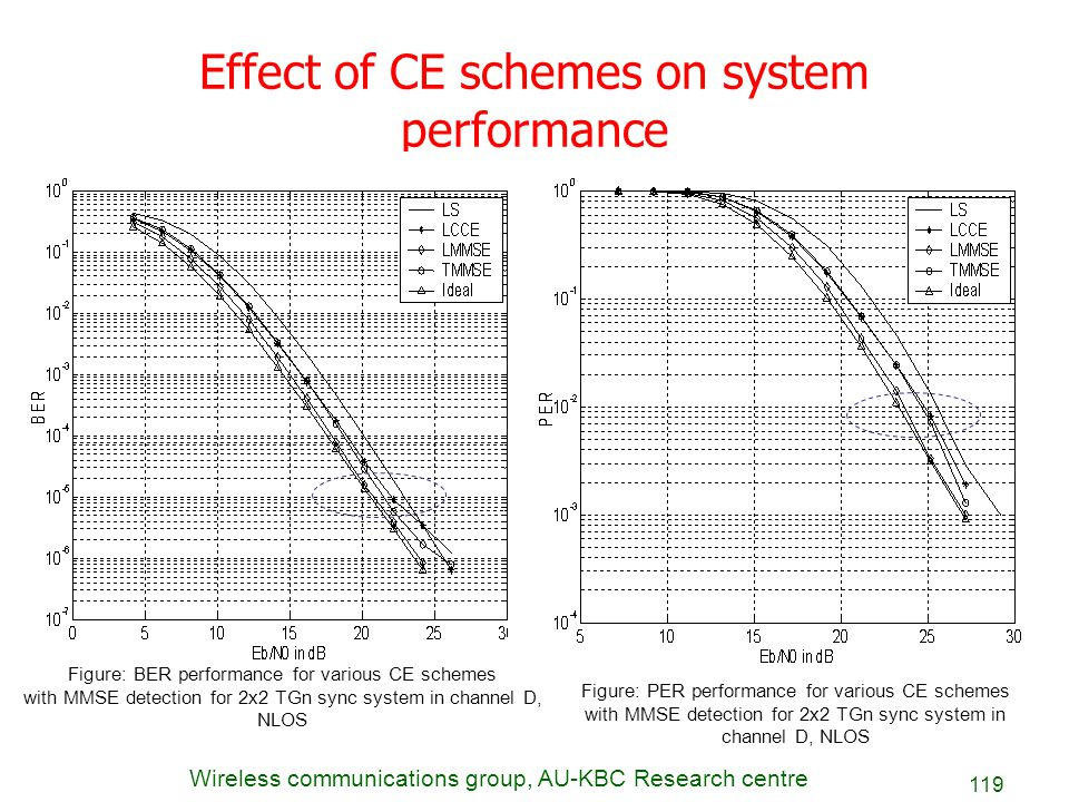 Effect of CE schemes on system performance