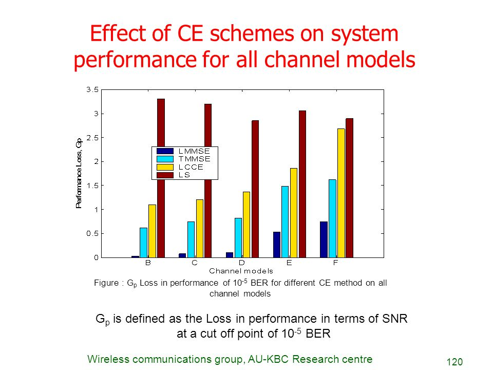 Effect of CE schemes on system performance for all channel models