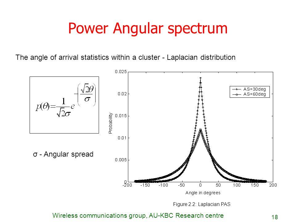 Power Angular spectrum