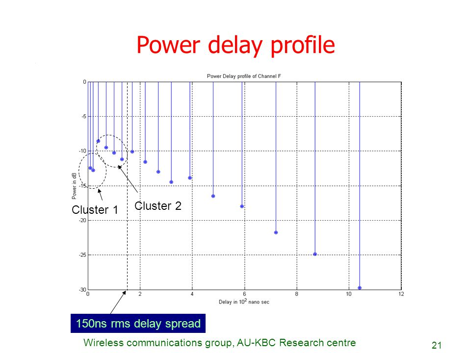 Power delay profile Cluster 2 Cluster 1 150ns rms delay spread