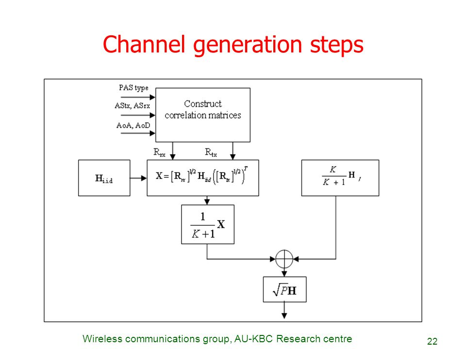 Channel generation steps