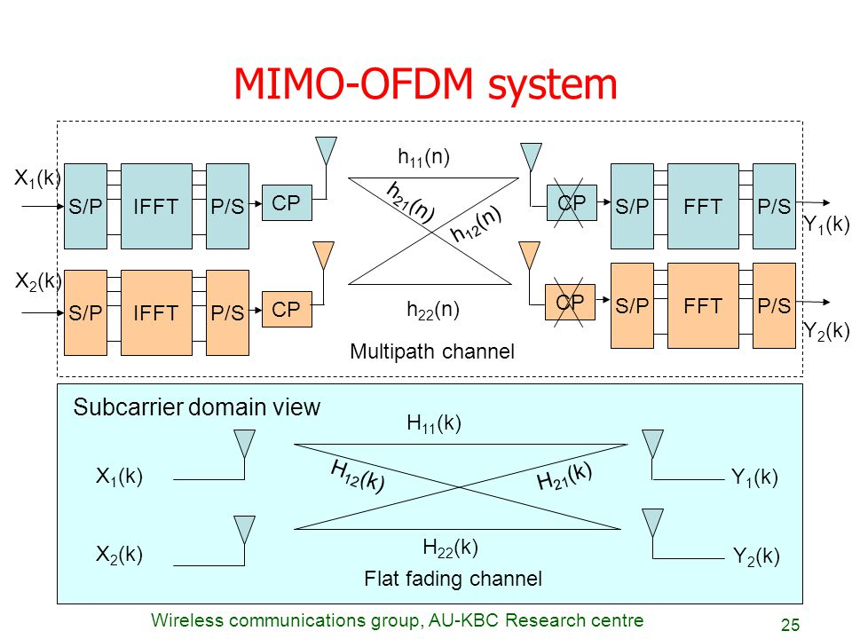 mimo antenna design thesis Remcom's 5g mimo simultion software offers a unique ray tracing capability for simulating mimo antennas for 5g, wifi, and beamforming.