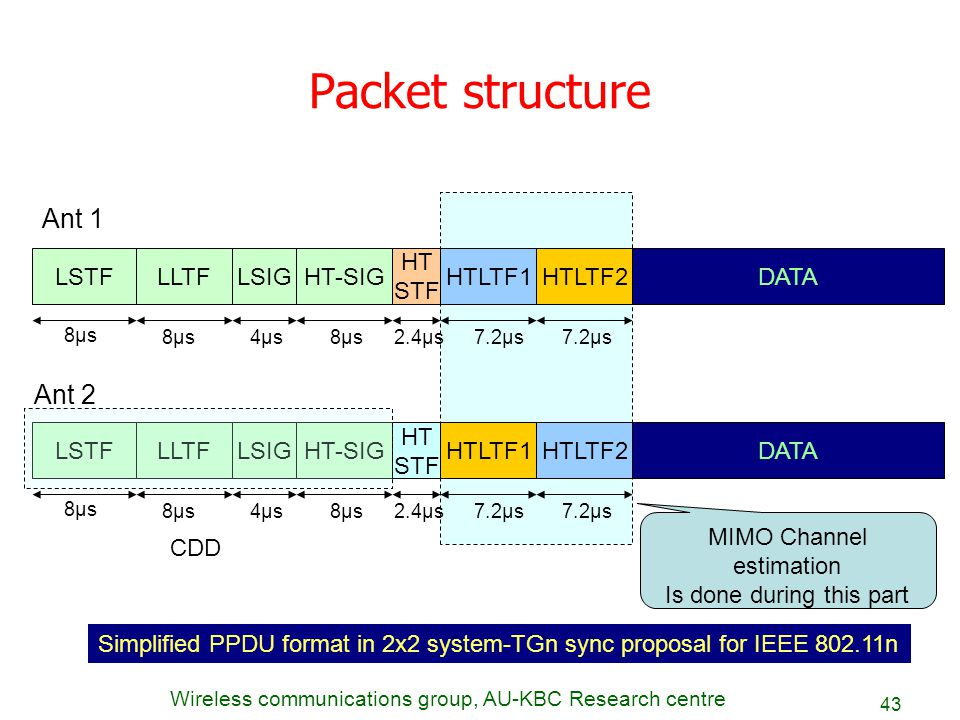 Packet structure Ant 1 Ant 2 LSTF LLTF LSIG HT-SIG HT STF HTLTF1